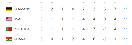With a superior goal difference than Portugal we qualified for the knockout rounds!